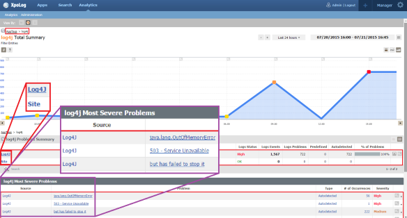 Analytics - apptag log4j after drilldown