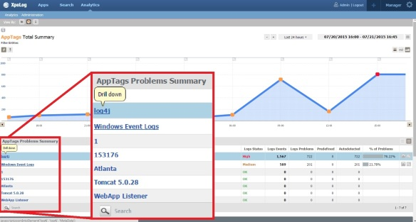 Analytics - apptag log4j drilldown with magnify