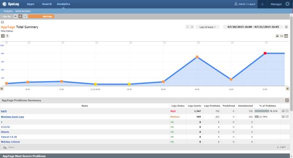 Analytics - apptag view
