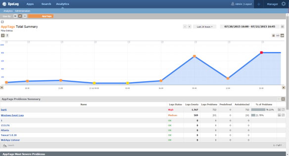 Analytics - apptag view